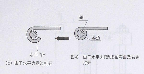 有关不锈钢工业铰链试验的图片